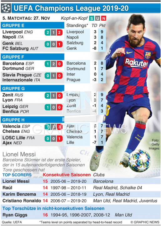 Champions League 5. Tag, Mittwoch 27. Nov infographic