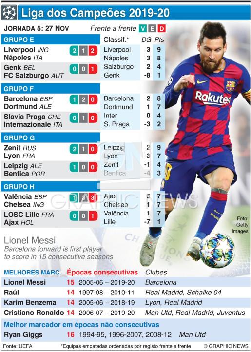 Liga dos Campeões, Jornada 5, Quarta-feira, 27 Nov infographic