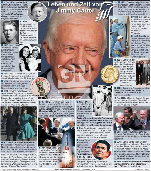 Jimmy Carter Leben und Zeit infographic