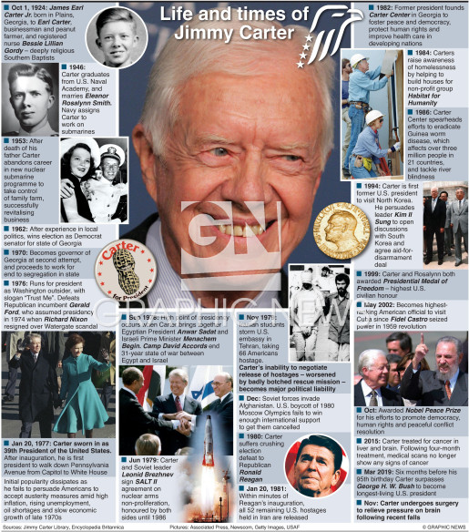 Jimmy Carter life and times infographic