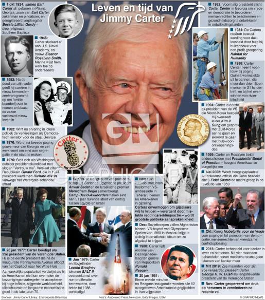 Jimmy Carter leven en tijd infographic