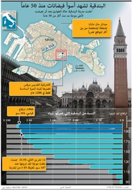 WEATHER: Venice hit by worst flooding in 50 years infographic