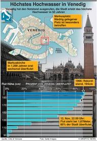 WETTER: Venedig ist überflutet infographic
