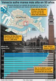 CLIMA: Venecia sufre su peor inundación en 50 años infographic