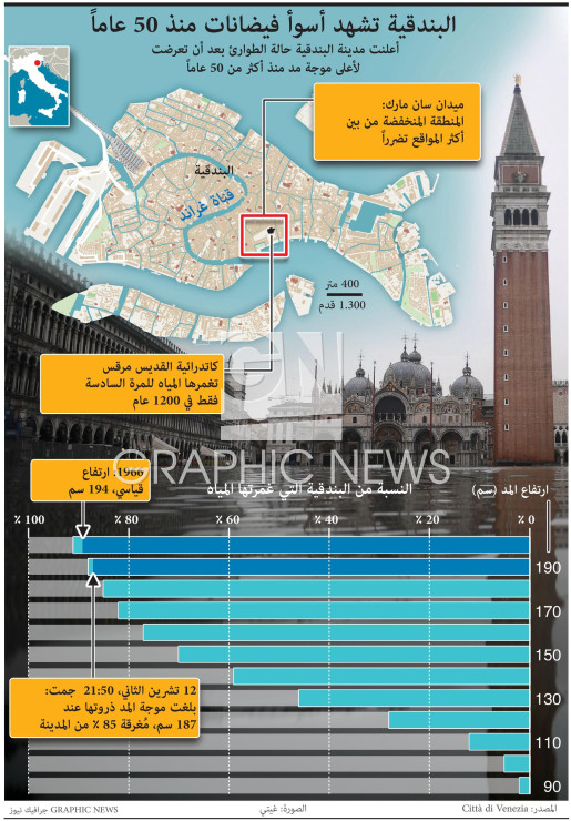 Venice hit by worst flooding in 50 years infographic
