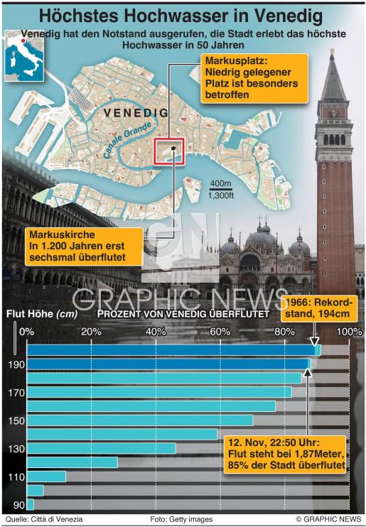 Venedig ist überflutet infographic