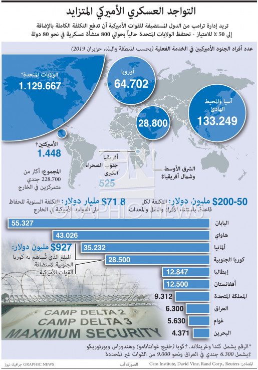 U.S. troops stationed abroad infographic