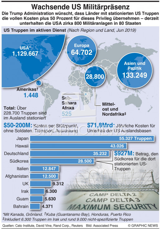 Im Ausland stationierte US Truppenabroad infographic