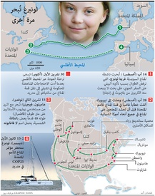 CLIMATE CHANGE: Greta Thunberg's journey infographic