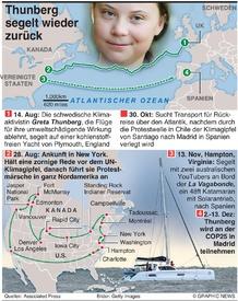 KLIMAWANDEL: Greta Thunbergs Rückreise infographic
