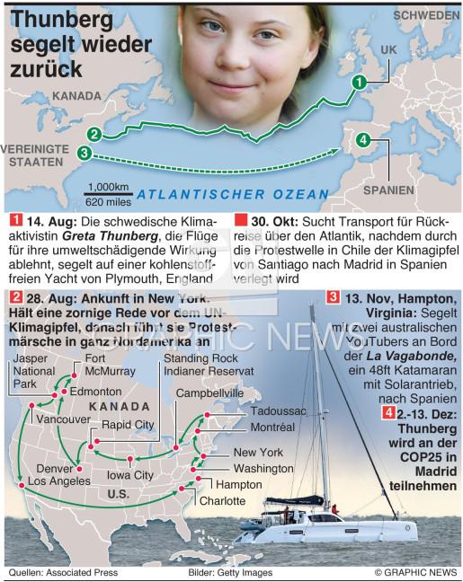 Greta Thunbergs Rückreise infographic
