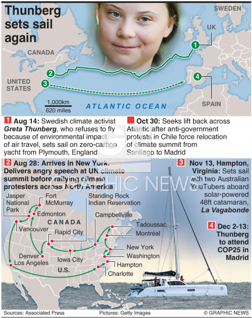 Greta Thunberg's journey infographic