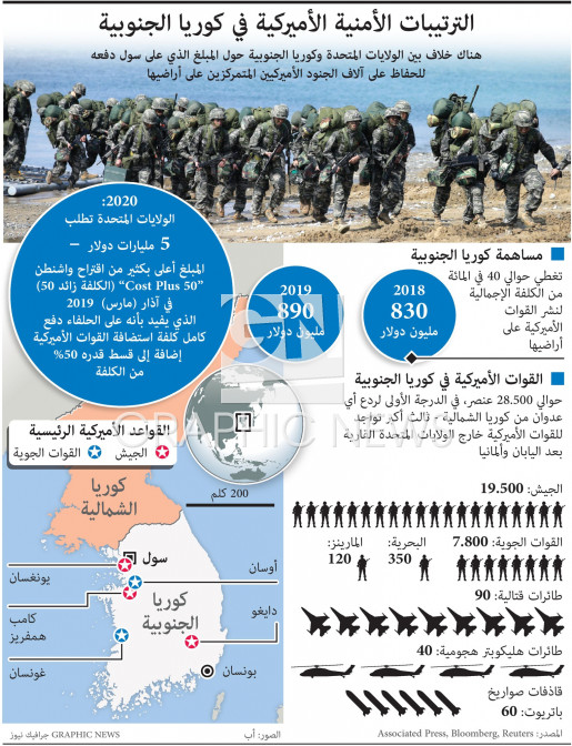الترتيبات الأمنية الأميركية في كوريا الجنوبية infographic