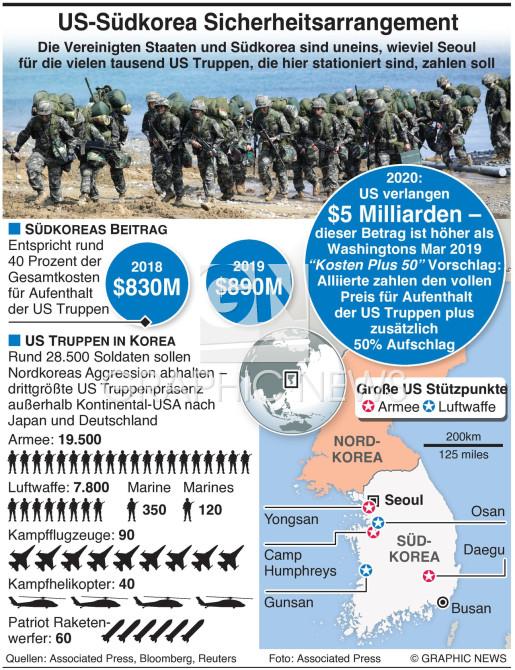 US-Südkorea uneins über Kostenteilung infographic