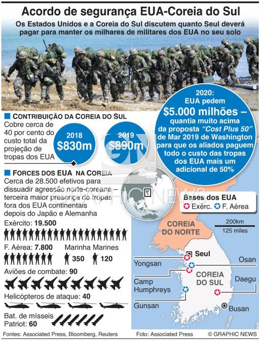Partilha de custos EUA-Coreia do Sul infographic