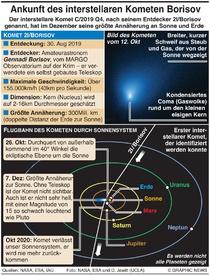 WISSENSCHAFT: Interstellarer Komet Borisov infographic