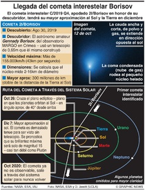 CIENCIA: Cometa interestelar Borisov infographic