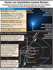 WETENSCHAP: Interstellaire komeet Borisov infographic