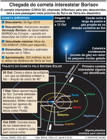 CIÊNCIA: Cometa interestelar Borisov infographic