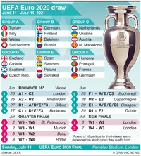 SOCCER: UEFA Euro 2020 Draw infographic
