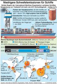 UMWELT: Neue Treibstoff Vorschrift auf den Weltmeeren infographic