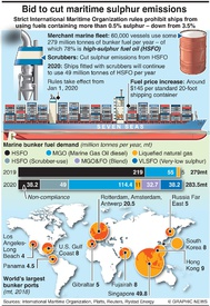ENVIRONMENT: New maritime fuel rules infographic