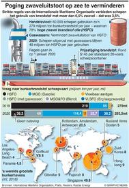 MILIEU: Nieuwe regels scheepvaartbrandstof infographic