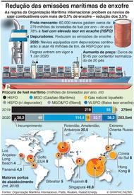 AMBIENTE: Novas regras para os combustíveis marítimos infographic