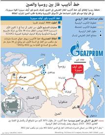 طاقة: خط أنابيب غاز بين روسيا والصين infographic