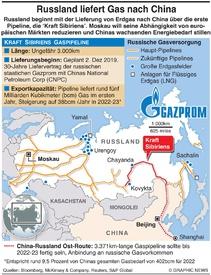 ENERGIE: Russische Gaspipeline nach China infographic