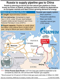 ENERGY: Russian gas pipeline to China infographic