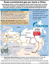 ENERGÍA: Gasoducto ruso para China infographic