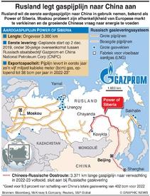 ENERGIE: Russische gaspijplijn naar China infographic