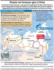 ENERGIA: Gasoduto russo para a China infographic