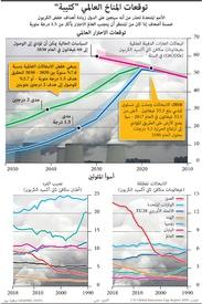 تغير المناخ: توقعات المناخ العالمي كئيبة infographic