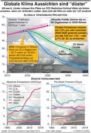 KLIMAWANDEL: Kohelndioxid Ausstoß wird immer mehr infographic