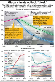 CLIMATE CHANGE: Carbon emissions gap grows infographic