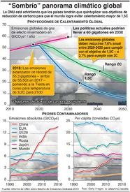 CAMBIO CLIMÁTICO: Crece la brecha de emisiones de carbono infographic