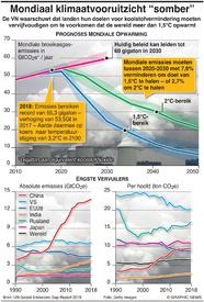 KLIMAATVERANDERING: Gat koolstofemissies groeit infographic