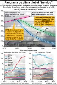 MUDANÇA CLIMÁTICA: Emissões de carbono crescem infographic
