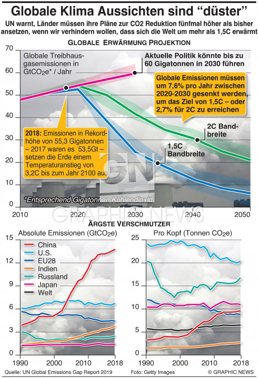Kohelndioxid Ausstoß wird immer mehr infographic