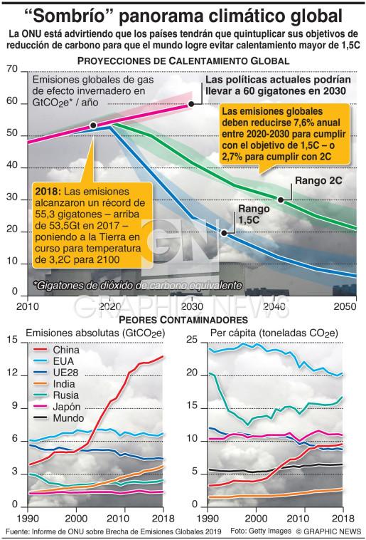 Crece la brecha de emisiones de carbono infographic