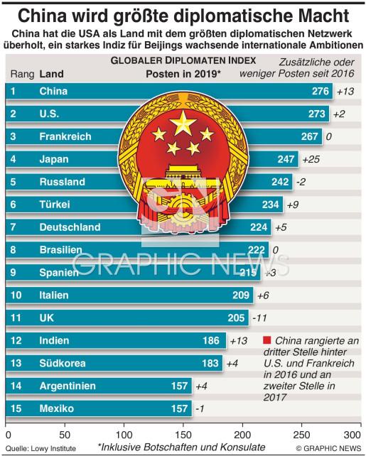 Chinaentwickelt sich zur größten diplomatischen Macht infographic