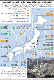 طاقة: اليابان توافق على إعادة تشغيل مفاعل تضرر من التسونامي infographic