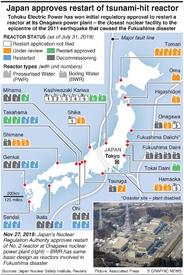 ENERGY: Japan approves restart of tsunami-hit reactor infographic
