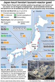 ENERGIE: Japan keurt herstart tsunami-reactor goed infographic