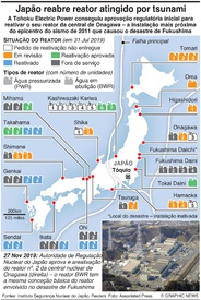 ENERGIA: Japão aprova reativação de reator atingido por tsunami infographic