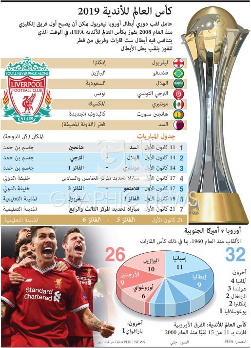 كأس العالم للأندية ٢٠١٩ infographic