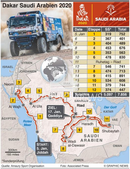 Dakar Rally 2020 infographic