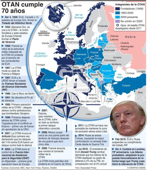 Cronología, 70º aniversario infographic